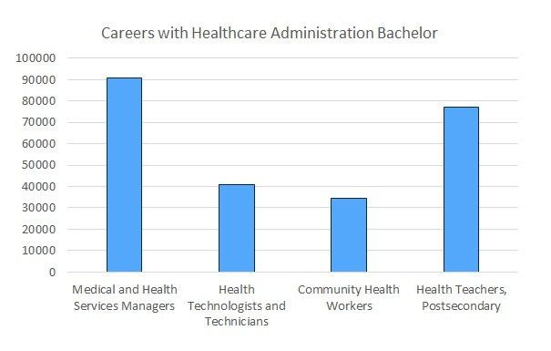 Bachelor in Healthcare Administration, Healthcare Administration ...