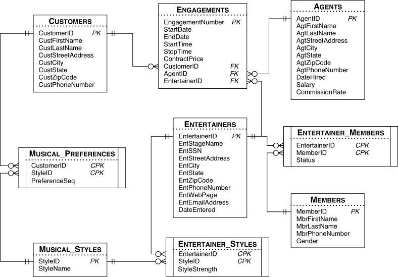 B. Schema for the Sample Databases - SQL Queries for Mere Mortals ...