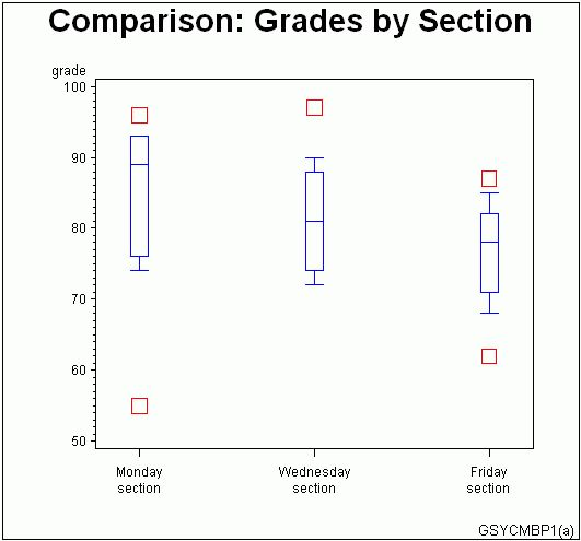 SAS/GRAPH Statements: Example 4. Creating and Modifying Box Plots