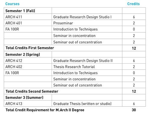 Degree Requirements Master Of Architecture II For Architecture ...