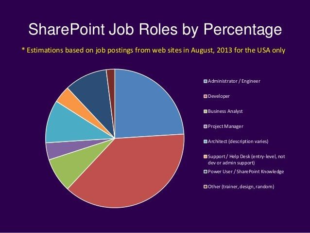 A Career in SharePoint