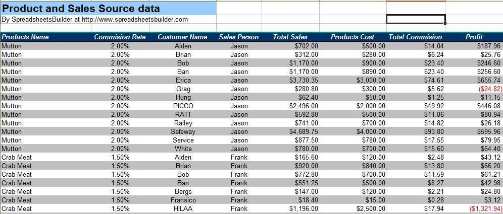 Sales Report Management Spreadsheet Templates