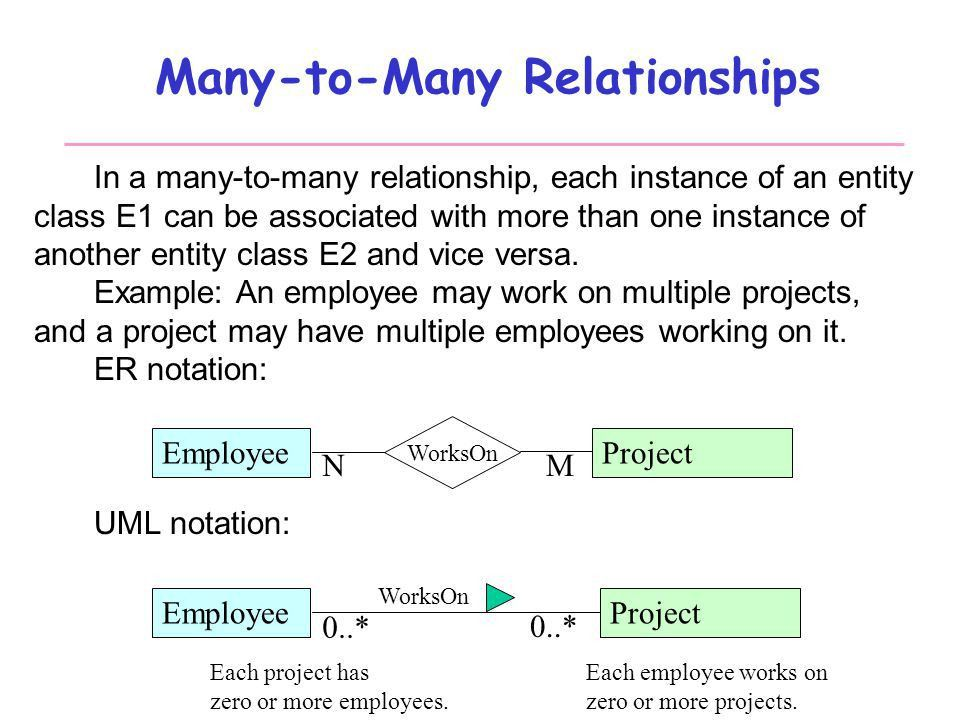 Database Systems Design Part III : Entity-Relationship Modeling ...