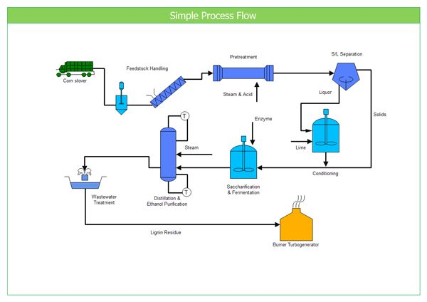 Simple Process Flow Example