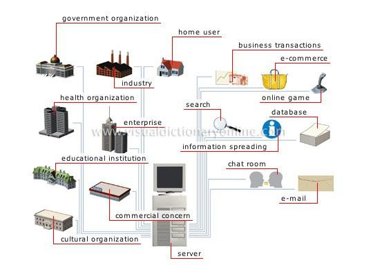 COMMUNICATIONS :: OFFICE AUTOMATION :: INTERNET USES image ...