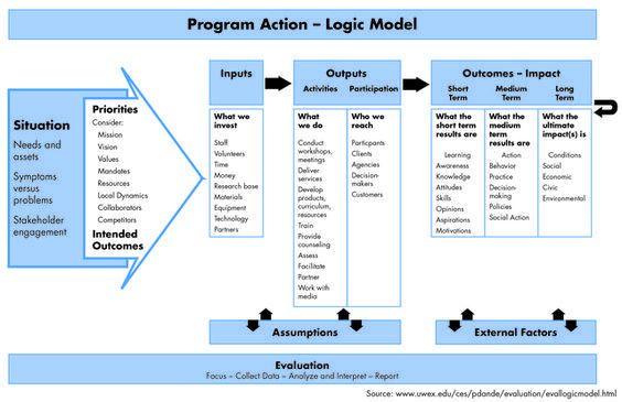 Logic Model Template. Web Links To Examples Of Logic Models Logic ...
