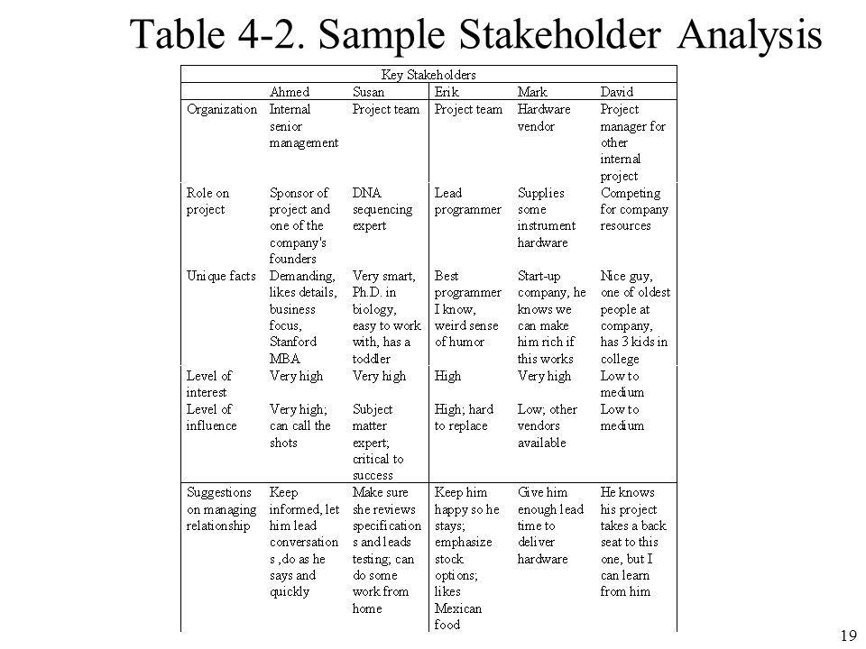 Sample Project Analysis. Sample Project Status Report Template ...