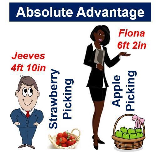 Absolute advantage - definition and meaning - Market Business News