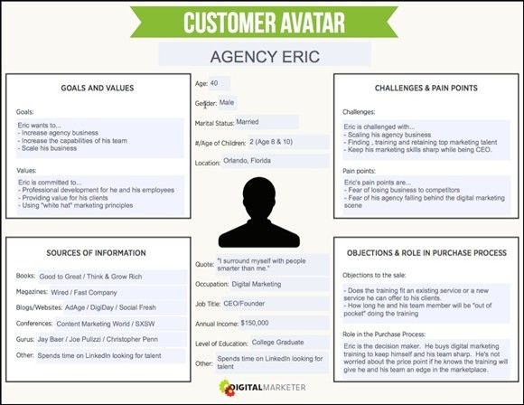 Customer Avatar Worksheet| Download the Template