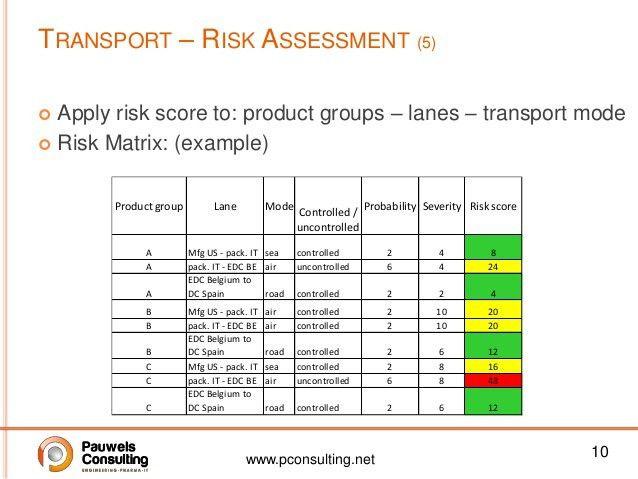 Css 2013 temperature controlled transport - risk mitigation - luc h…