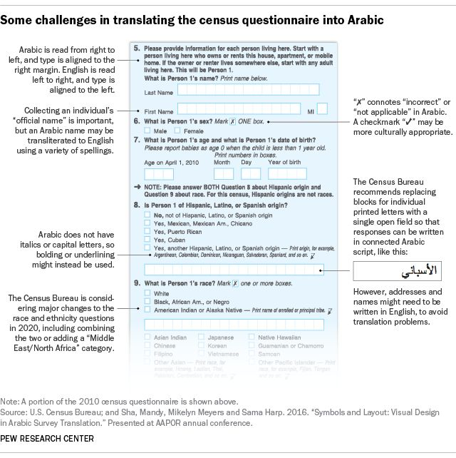 The challenges of translating the U.S. census questionnaire into ...