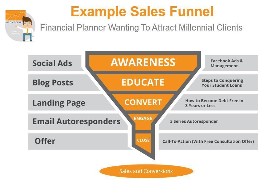 How To Build An Online Sales Funnel