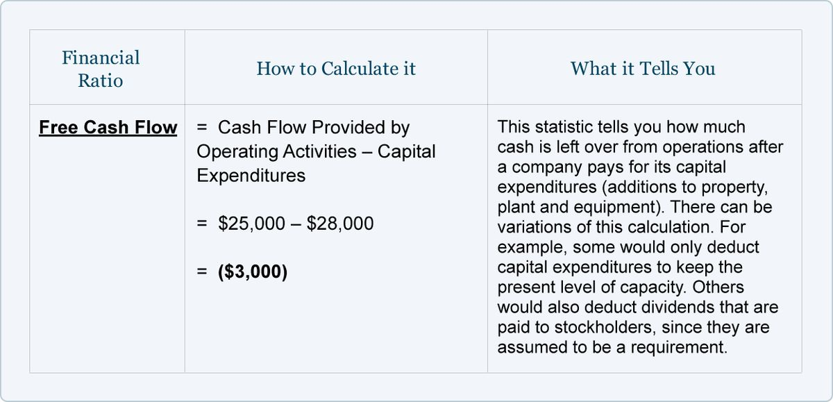 Financial Ratios - Statement of Cash Flows | AccountingCoach