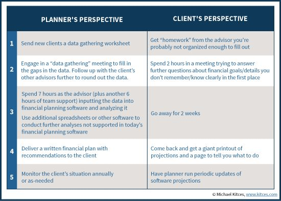 Reimagining A Client-Centric Financial Planning Process