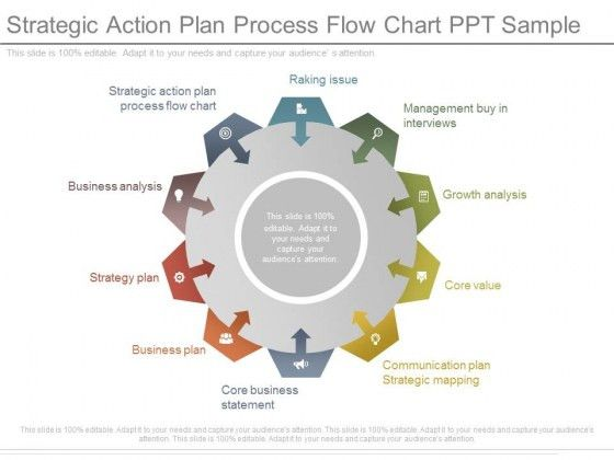 Strategic Action Plan Process Flow Chart Ppt Sample - PowerPoint ...