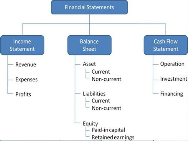 Income statement & balance sheet