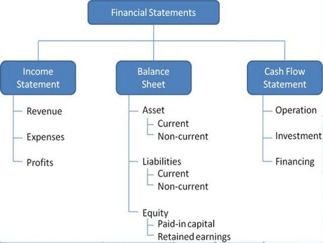 Income statement & balance sheet