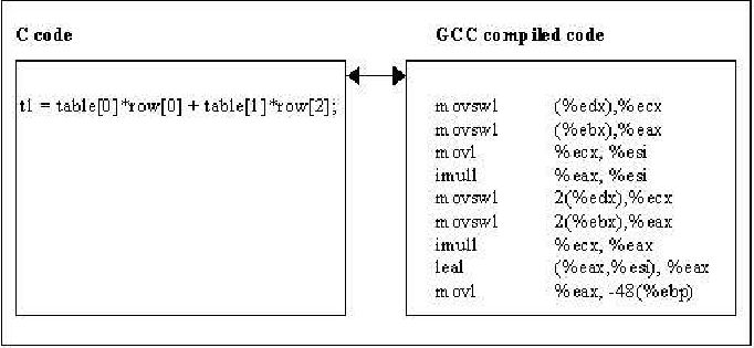 An Example of C Code Segment and Its Assembly Code | Figure 2 of 2