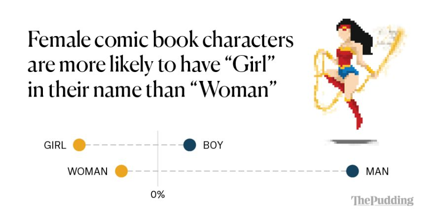 Analyzing the Gender Representation of 34,476 Comic Book Characters