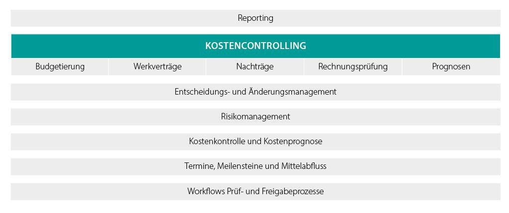 Project Controller - COOR - Software für das BAU.PROJEKTCONTROLLING