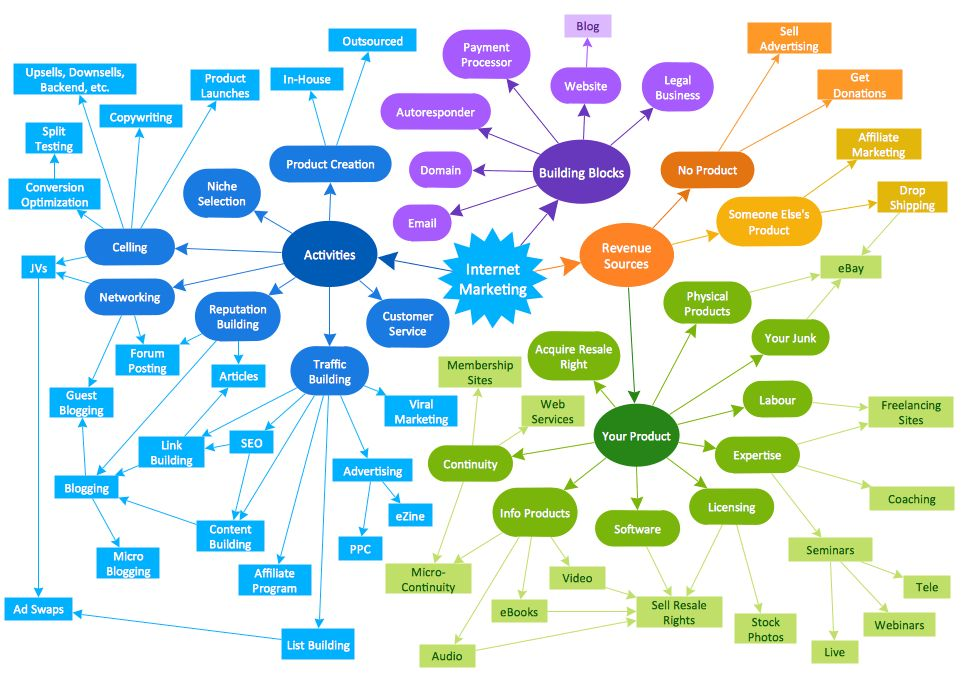 ConceptDraw Samples | Diagrams — Concept map