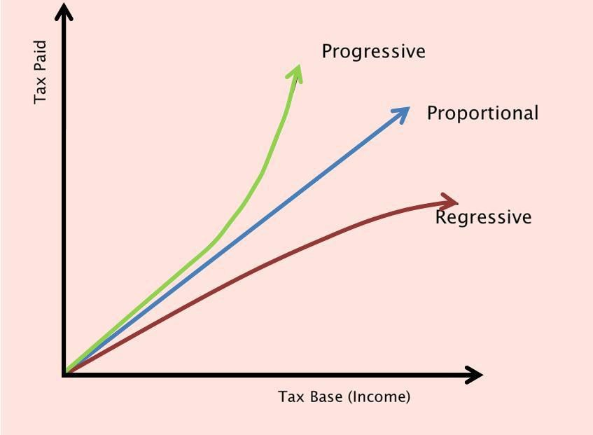 Progressive vs. Regressive   Hyun's Nexus Exotica