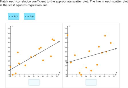 IXL - Calculate correlation coefficients (Precalculus practice)