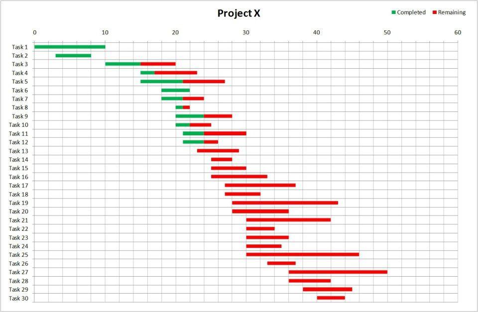 Marketing Gantt Chart Template Excel | Mytemplate.co
