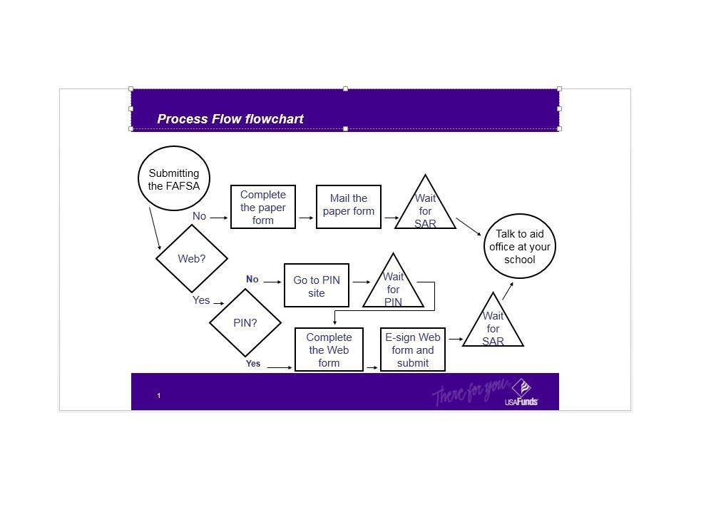 Procedure Flow Chart Template - Contegri.com