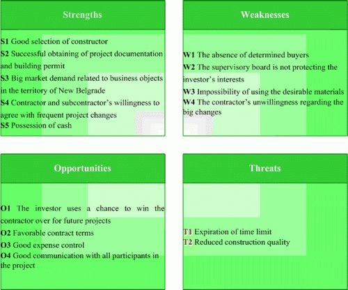 Practical Application of SWOT Analysis in the Management of a ...