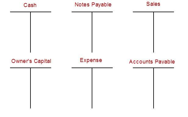 Sample Chart Templates » Accounting T Chart Template - Free Charts ...