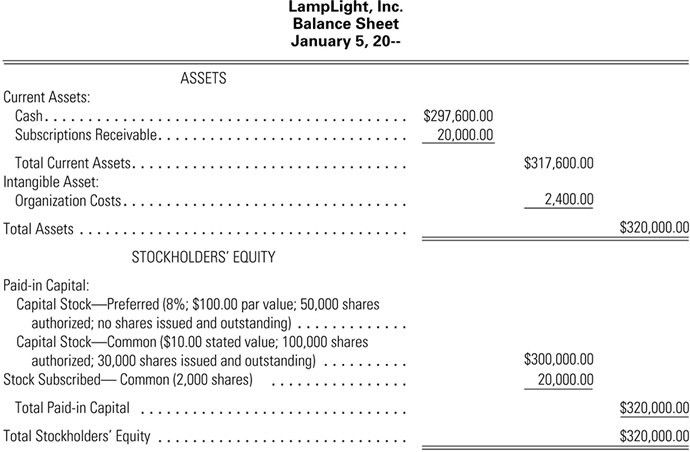 11-2 Stock Subscriptions and the Balance Sheet
