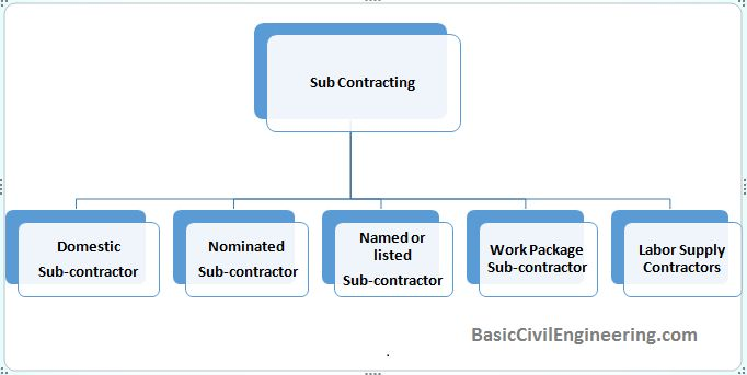 Sub Contracting in Construction Industry - Basic Civil Engineering