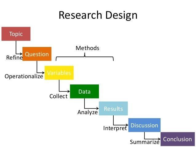 The Thesis Toolbox: Research Design for Academic Writing