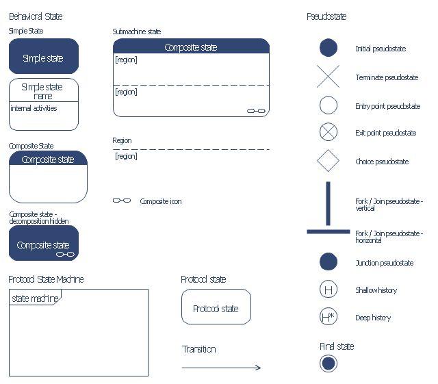 UML state machine diagram - Template | UML state machine diagram ...