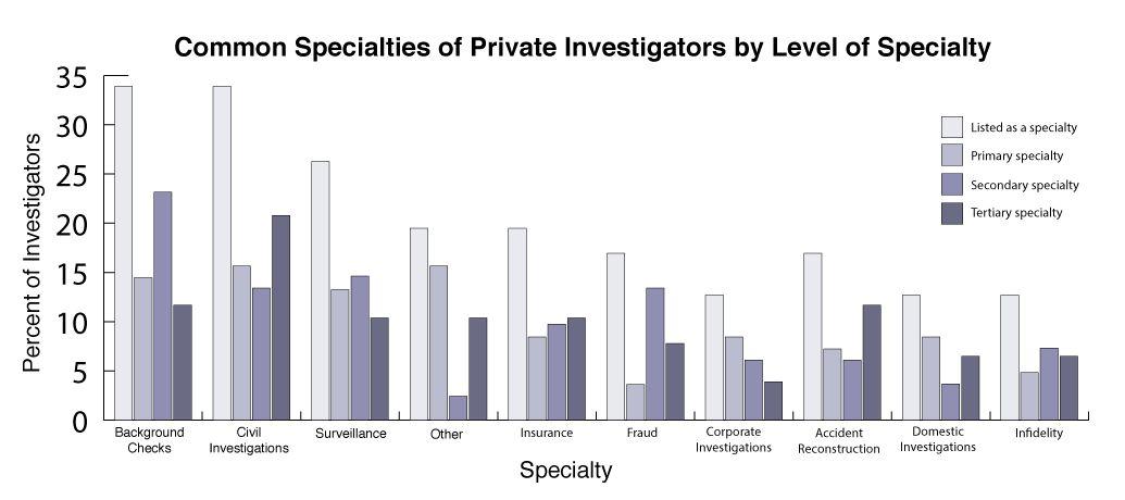 The 10 Most Common Specialties of Private Investigators