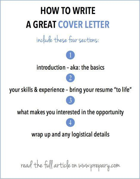 How to write a cover letter | Career advice, Career and Job search