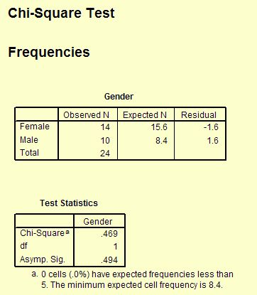 Chi-Square Tests and Other Nonparametric (Distribution-Free) Tests