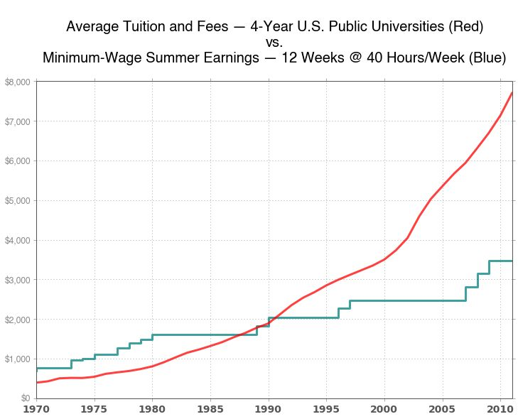 These Charts Show How Much College A Minimum Wage Job Paid For ...