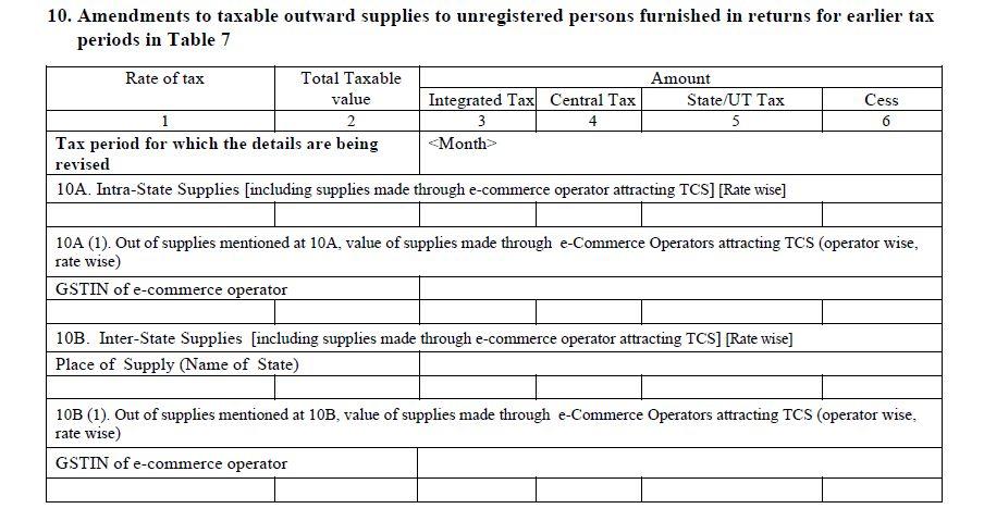 Revised Invoice under GST | Amendments, Debit-Credit Note