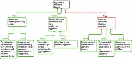 3 Example of an argument map [89] using Rationale™ [119] | Figure ...