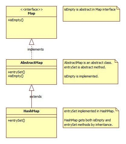 Java Abstract Class and Methods - Java Tutorial Blog