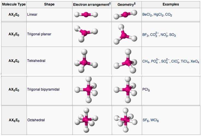 Molecular Geometry | Boundless Chemistry