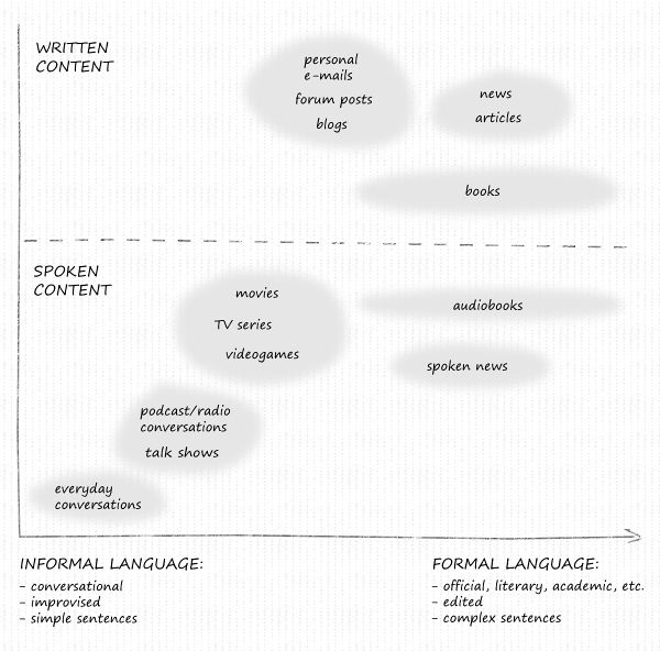Formal and informal English | Antimoon