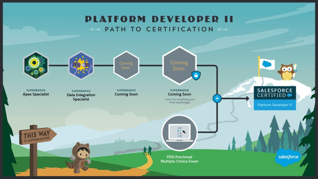 Salesforce | Passing Platform Developer II – MCQ made easy ...