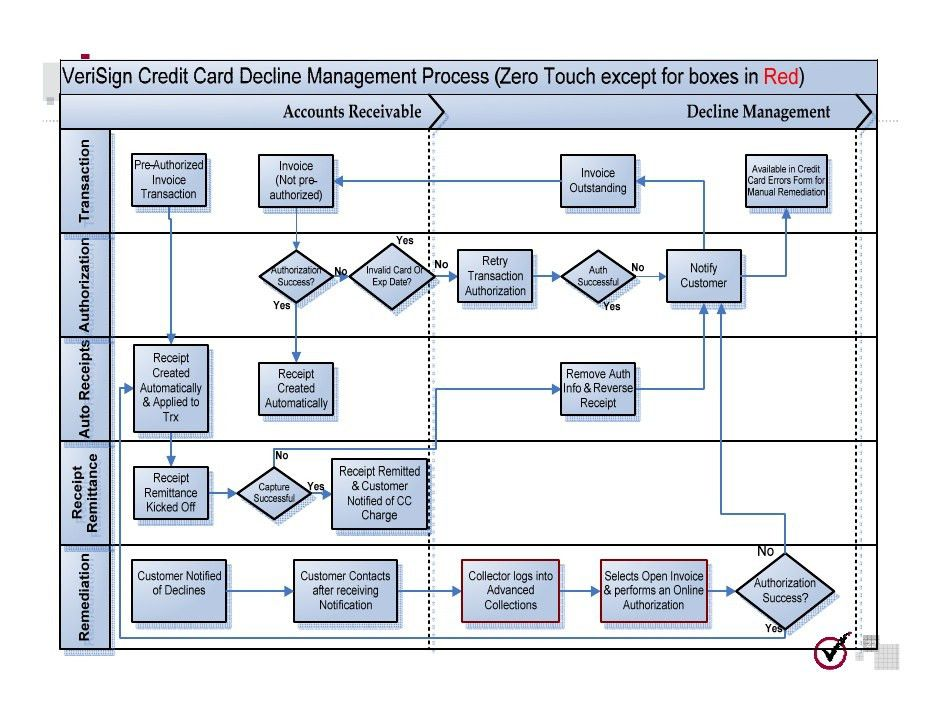 10 Steps To Secure and PCI Compliant Credit Card Processing In Oracle…