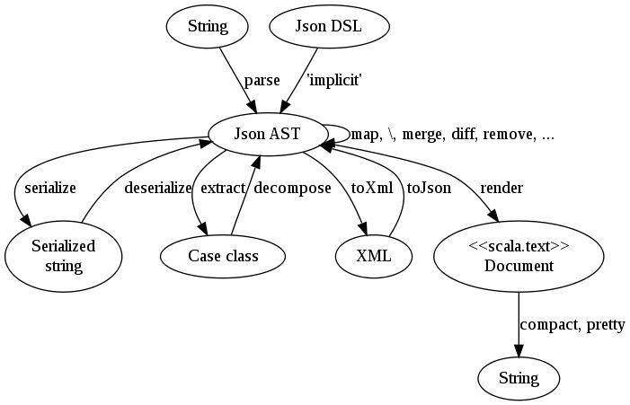 Working with JSON in Scala using the json4s library (Part one ...