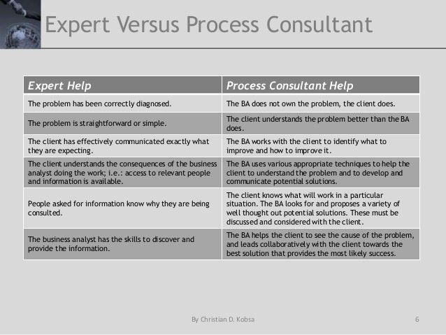 Business Analysis & Leadership