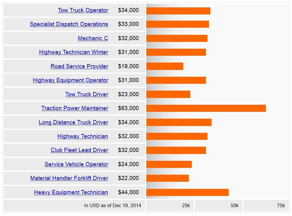 Tow Truck Driver Salary