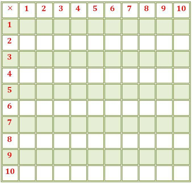 Printable Multiplication Table 10 by 10 blank | Kids Activities
